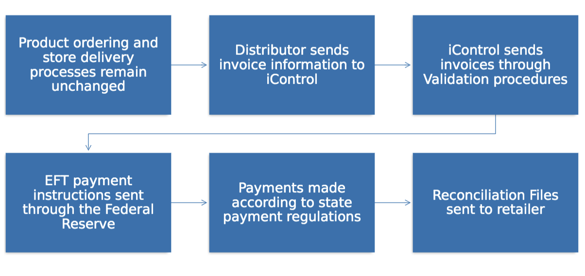 what are EFT payments
